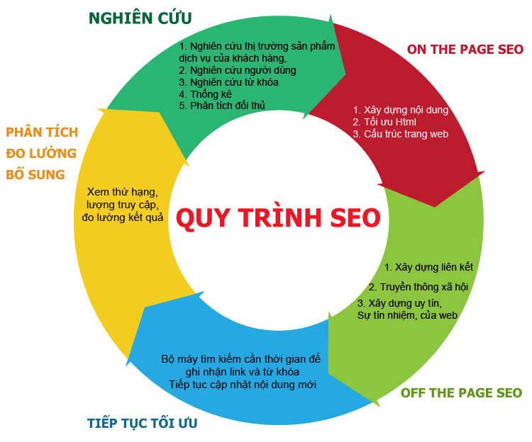 Giải pháp seo website chuyên nghiệp