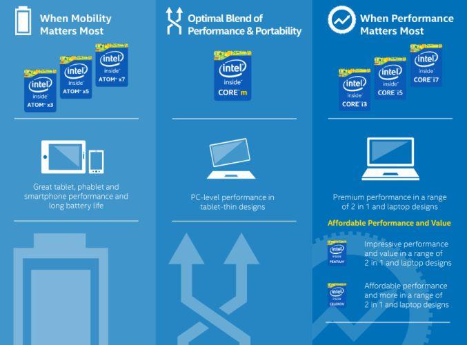 Intel Atom X3 – Sức mạnh bộ lõi tablet