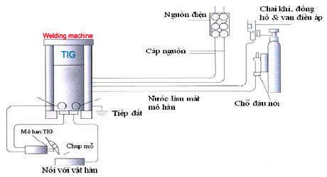 máy hàn điện tử