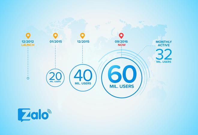 Ứng dụng chat Zalo lên đến 60 triệu người sử dụng