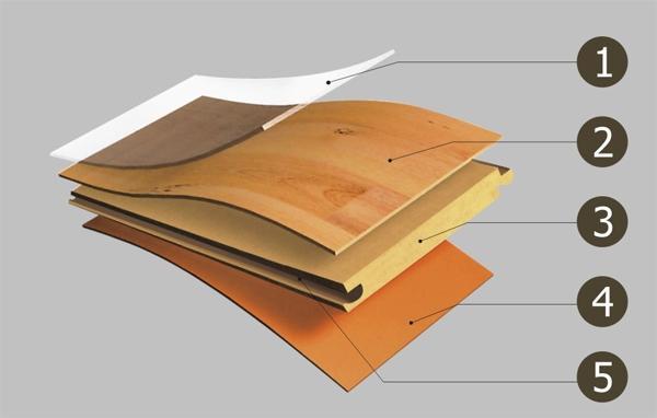Phân tích ưu, nhược điểm của Sàn gỗ công nghiệp