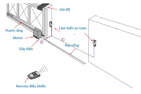 Tìm hiểu cơ chế phát tín hiệu tay điều khiển của cổng trượt tự động