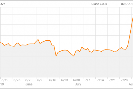 Trung Quốc lại hạ tỷ giá nhân dân tệ, tỷ giá trung tâm CNY/USD sát 7